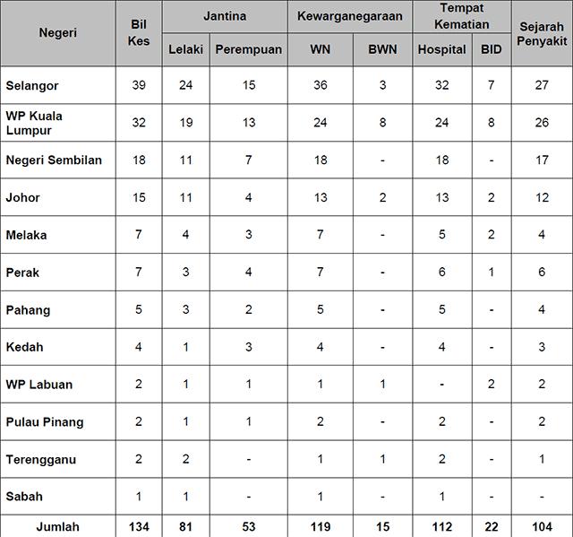 Malaysia COVID-19 2021-07-22 deaths