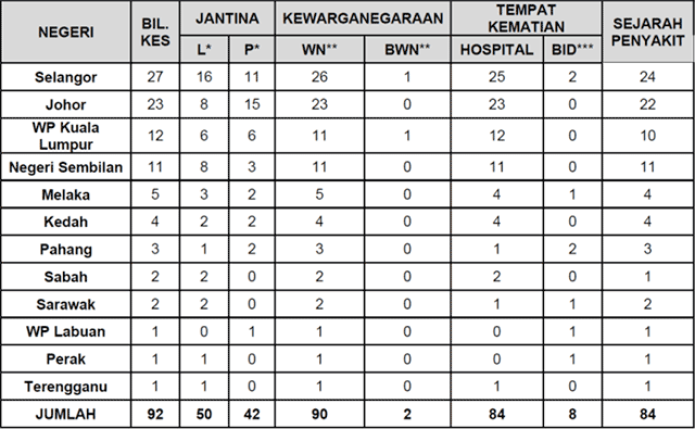 Malaysia COVID-19 2021-07-25 deaths