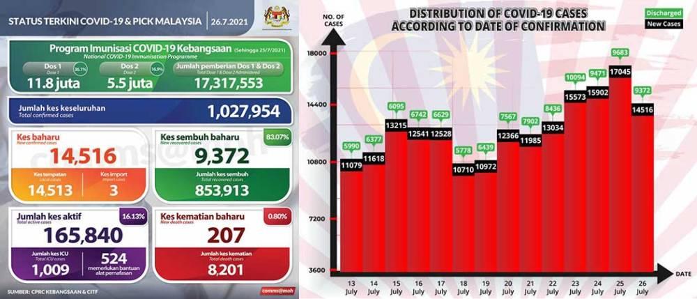 Malaysia COVID-19 2021-07-26 cases 01