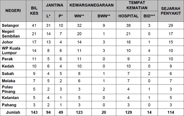Malaysia COVID-19 2021-07-28 deaths