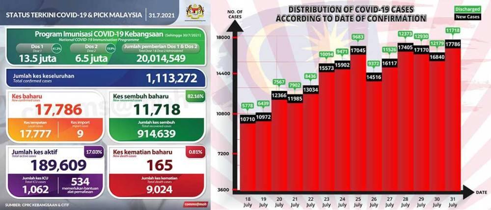 Malaysia COVID-19 2021-07-31 cases 01