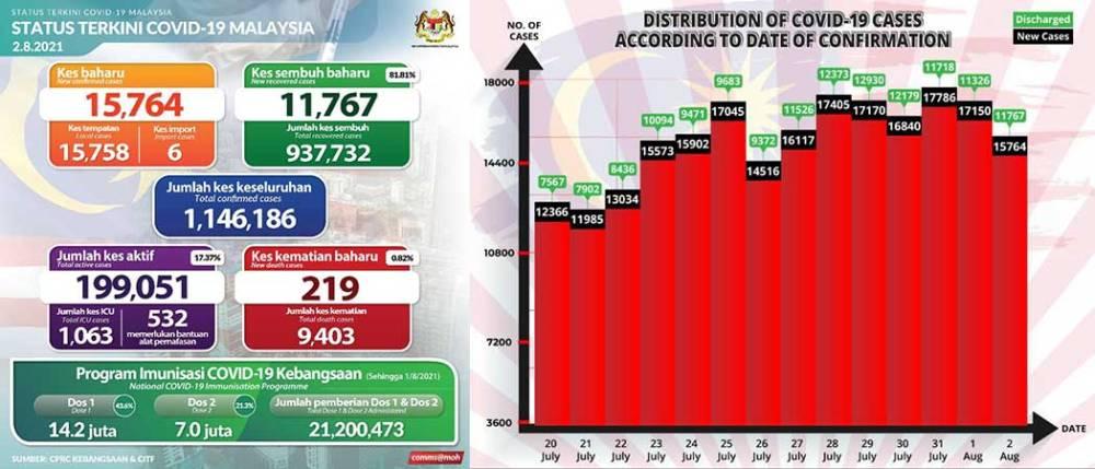 Malaysia COVID-19 2021-08-02 cases 01