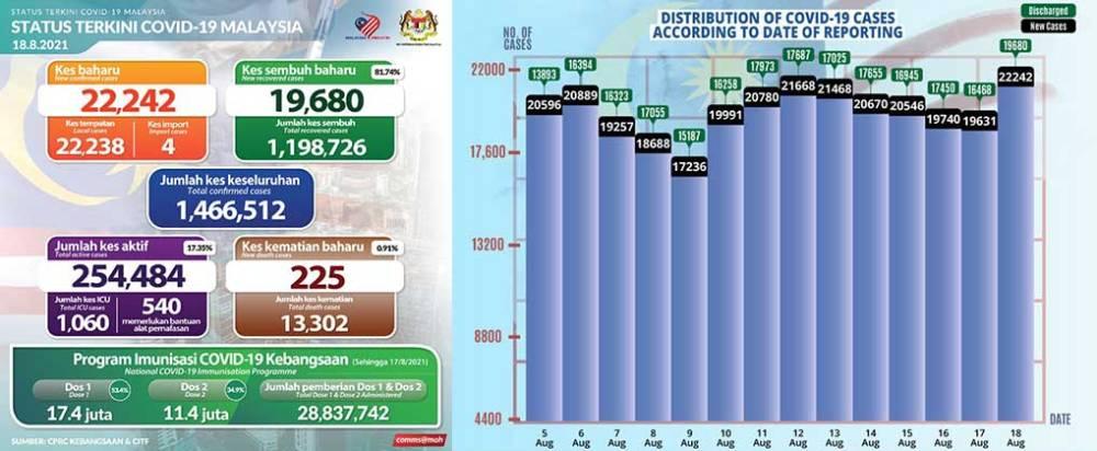 Malaysia COVID-19 2021-08-18 cases 01