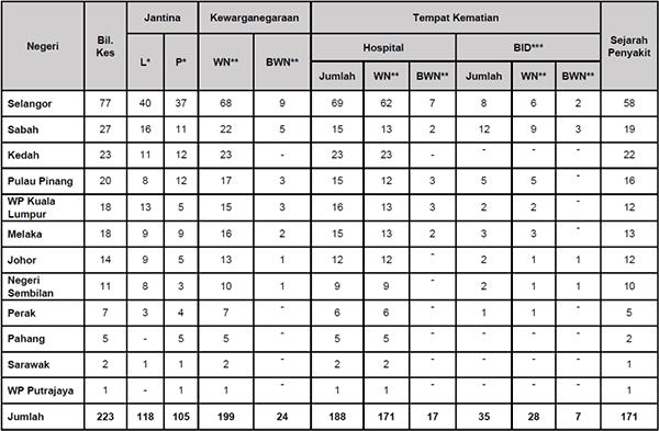 Malaysia COVID-19 2021-08-21 deaths