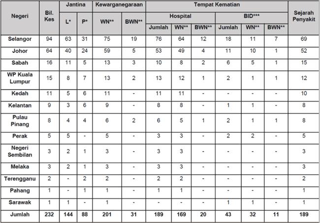 Malaysia COVID-19 2021-08-22 deaths