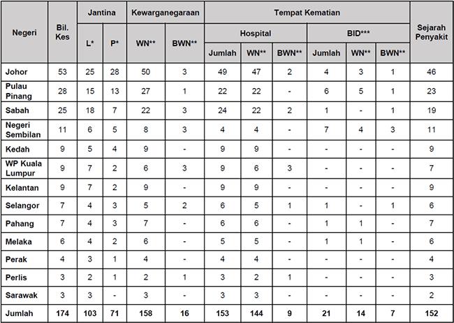 Malaysia COVID-19 2021-08-23 deaths