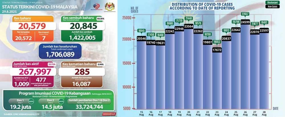 Malaysia COVID-19 2021-08-29 cases 01