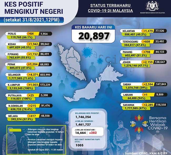 Malaysia COVID-19 2021-08-31 cases 02