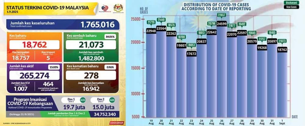 Malaysia COVID-19 2021-09-01 cases 01