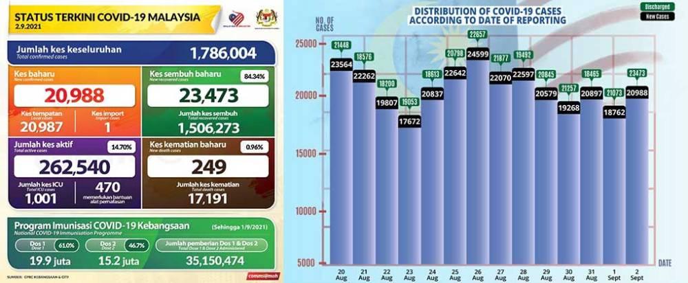 Malaysia COVID-19 2021-09-02 cases 01