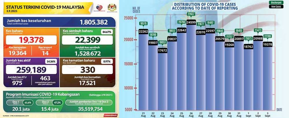 Malaysia COVID-19 2021-09-03 cases 01