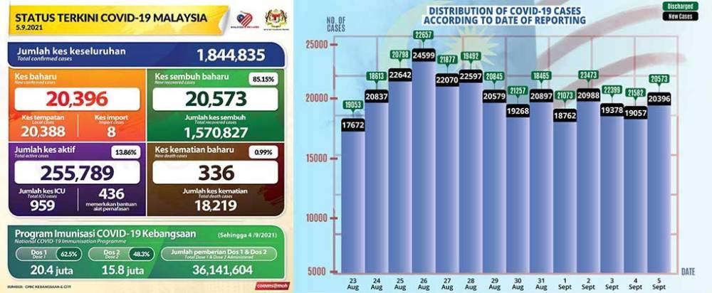 Malaysia COVID-19 2021-09-05 cases 01