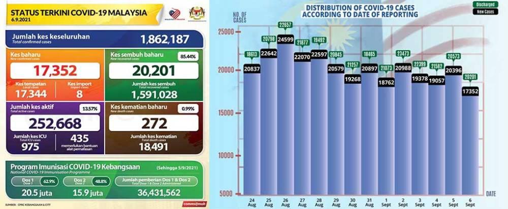 Malaysia COVID-19 2021-09-06 cases 01