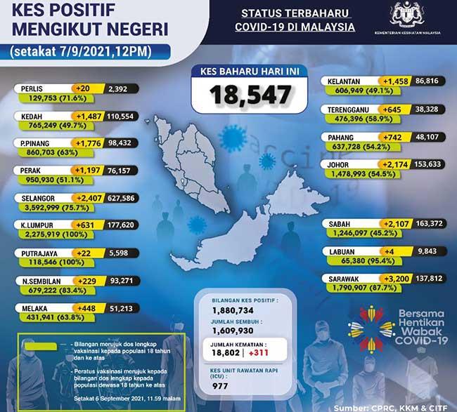 Malaysia COVID-19 2021-09-07 cases 02