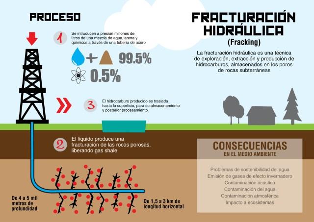 infografia-fracking
