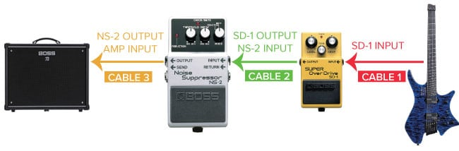 How To Use The BOSS NS-2 Noise Suppressor In Your Rig - Roland ... Boss Noise Suppressor Wiring Diagram on boss noise gate, boss volume pedal, boss phaser, boss fuzz, boss chorus, boss enhancer, boss ns-2 manual, boss equalizer, boss tuner, boss pitch shifter, boss flanger, boss ns 2 review, boss reverb, boss overdrive,