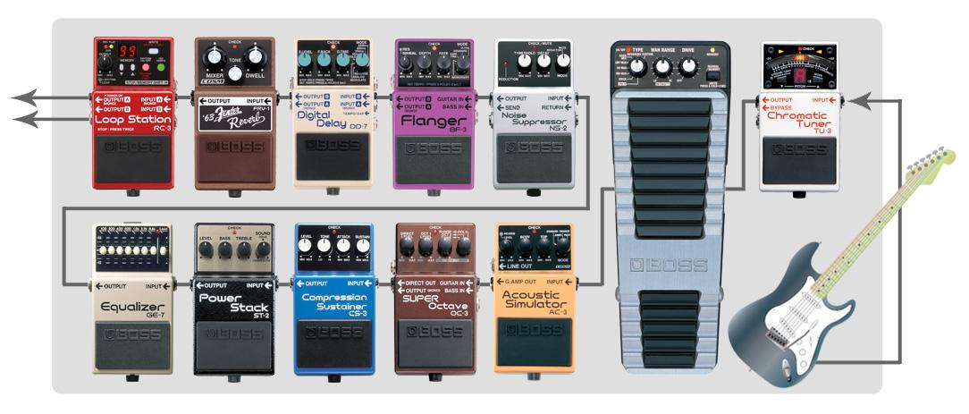 BOSS Guitar effects pedal board