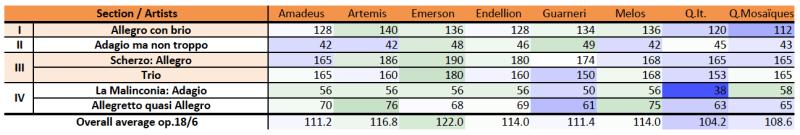 Beethoven, string quartet op.18/6, comparison, M.M. table