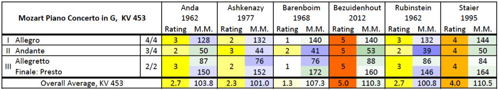 Mozart: Piano concerto K.453, rating/M.M. comparison table