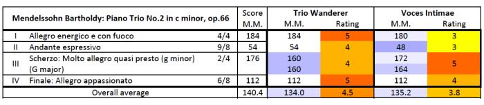 Mendelssohn: Piano Trio No.2 in C minor, op.66 —comparison table