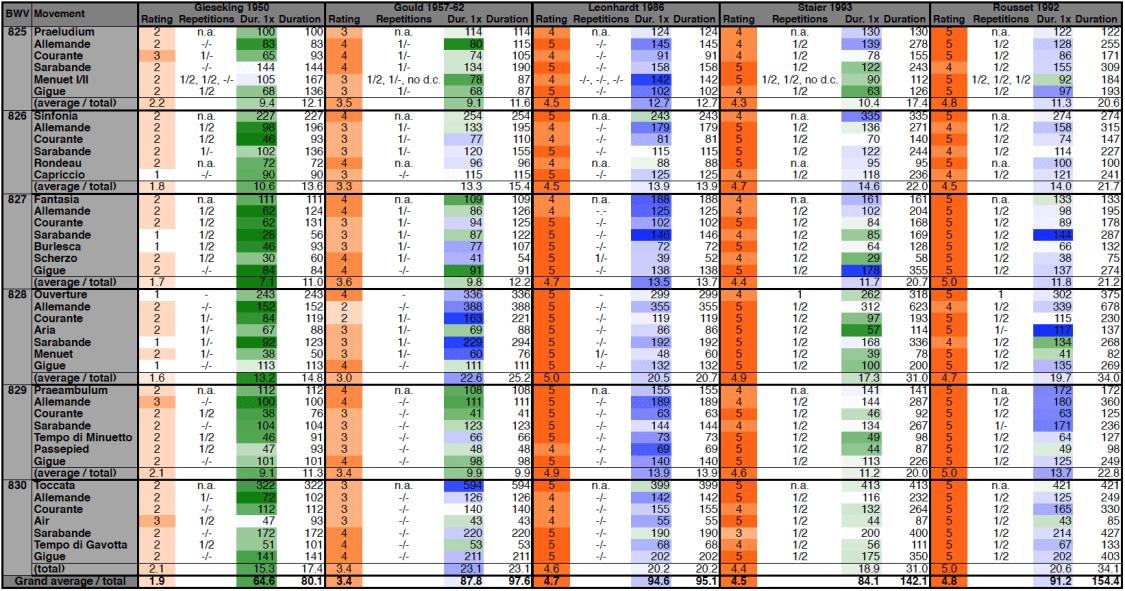 Bach: Six Partitas BWV 825-830, timing & rating, comparison table