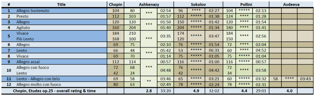 Chopin: Etudes op. 25, comparison, rating / M.M. / timing table