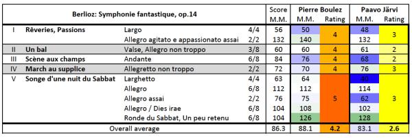 Berlioz: Symphonie fantastique, op.14: timing/rating comparison table