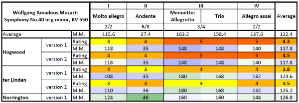Mozart: Symphony No.40 in G minor, K.550 — comparison table