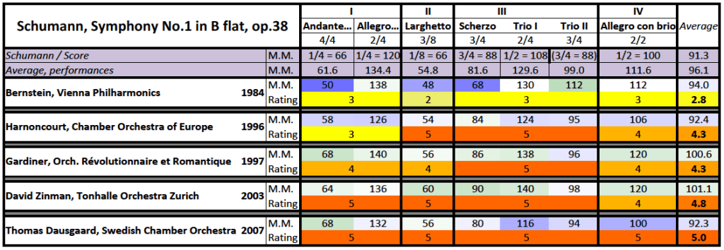 Schumann: Symphony No.1 in B♭ major, op.38: comparison, metronome and rating table