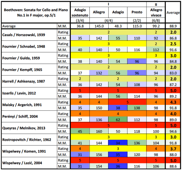 Beethoven, Cello Sonata No.1 in F major, op.5/1; rating and metronome comparison table