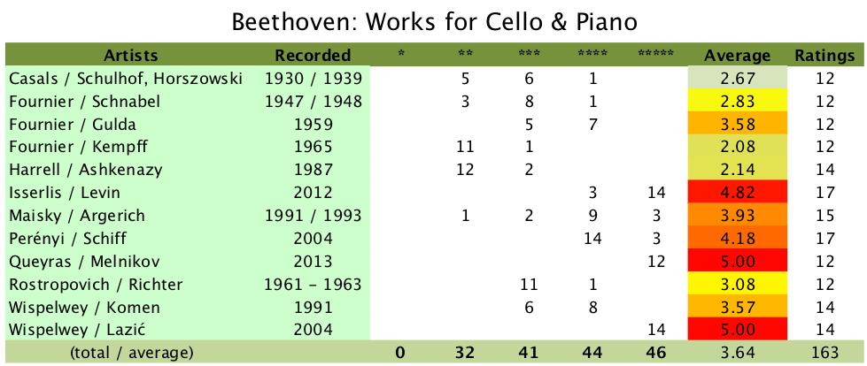 Beethoven, Cello sonatas, ratings, comparison table / summary