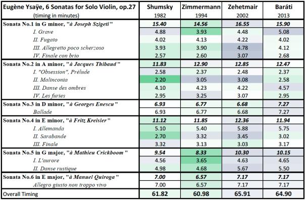 Ysaÿe: 6 Sonatas for Solo Violin, op.27; duration comparison table