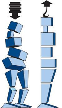 Rolfing Principio di base spiegato graficamente