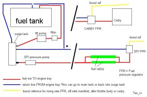 How To Set Up Your Fuel System  Rollaclub