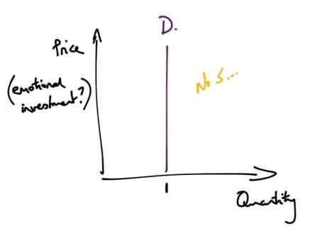 Love economics: demand graphs
