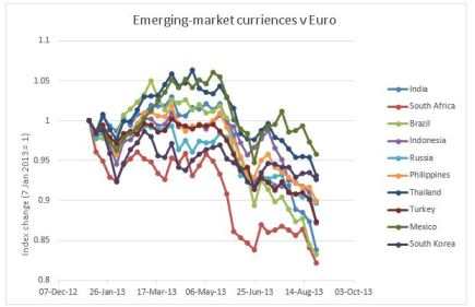 emergingmarketcurrencies_euro_graph
