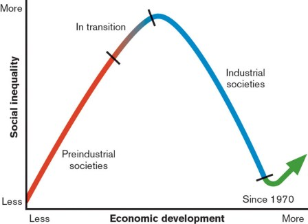 updated kuznets curve