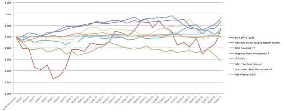 Week 33 Once-Off Graph