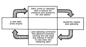The Austerity-Debt Cycle