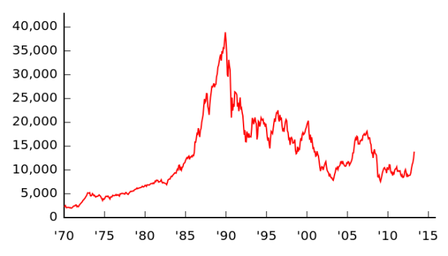 This would be the Japanese Stock Market Index AKA the Nikkei