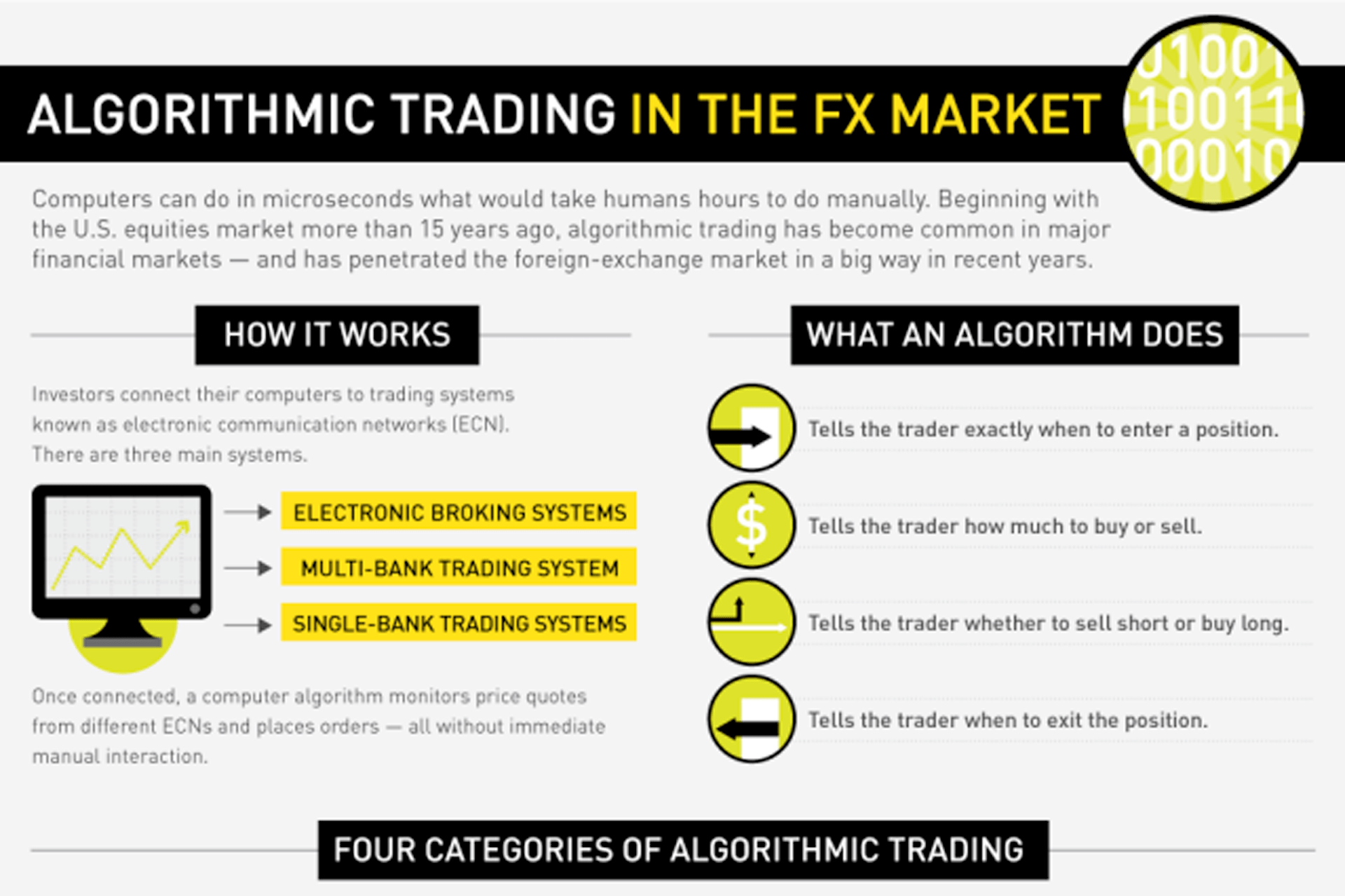 Algorithmic trading indicators