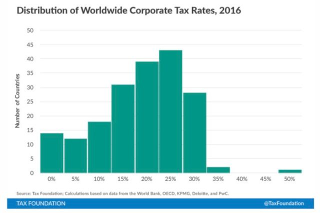 Worldwide company tax rates 2016