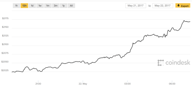 The Bitcoin Bubble: the last 12 hours