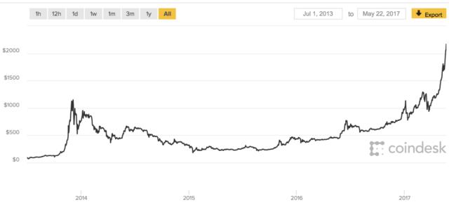 Bitcoin bubble since inception