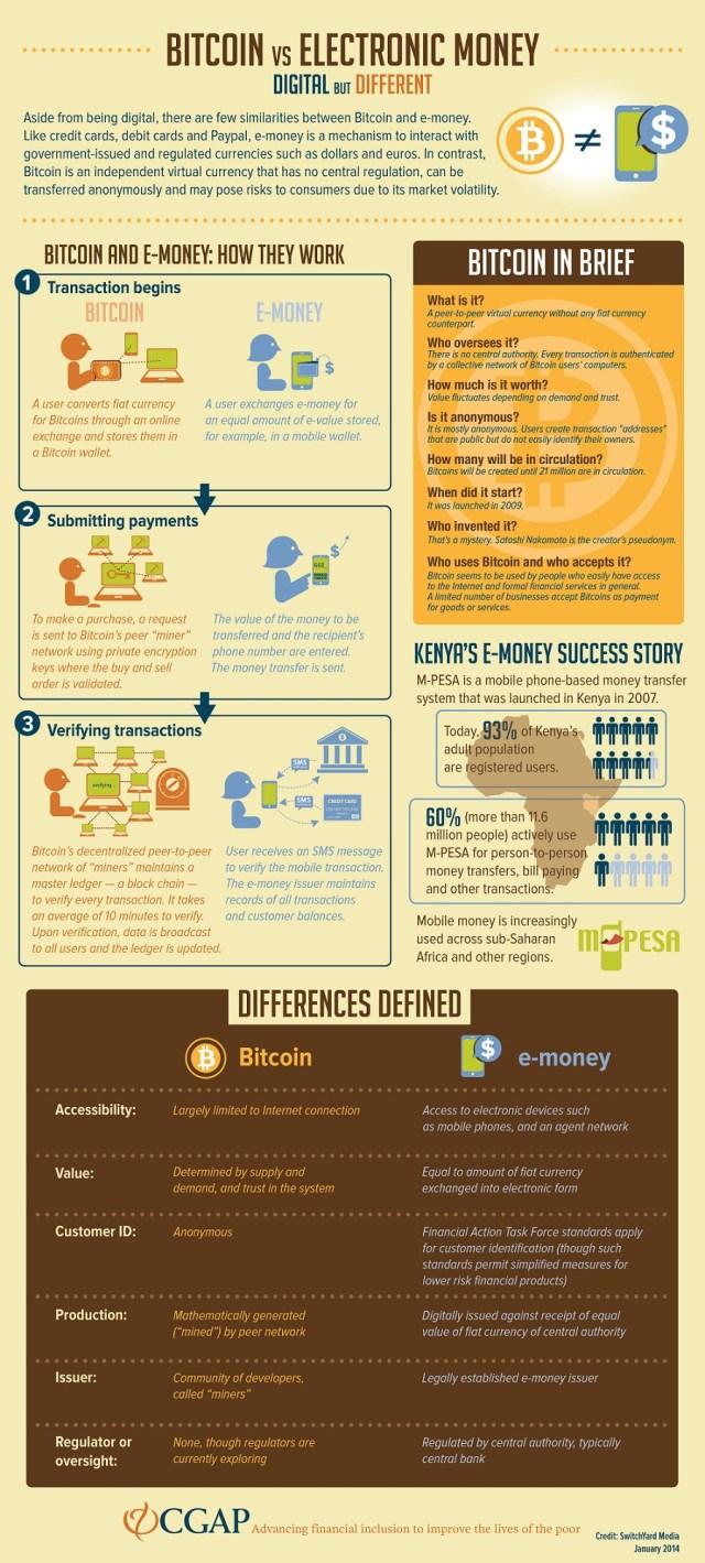 bitcoin v electronic money