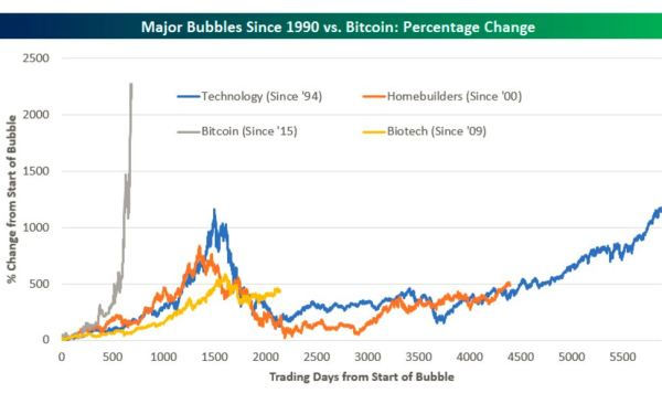 Bitcoin bubble hyperinflation