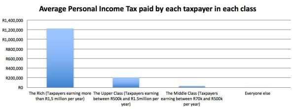 average total income tax per class