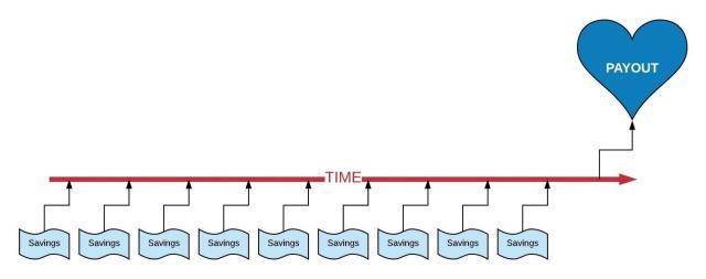 investment timeline