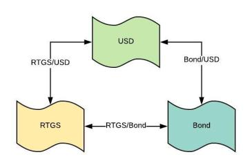 usd bond rtgs