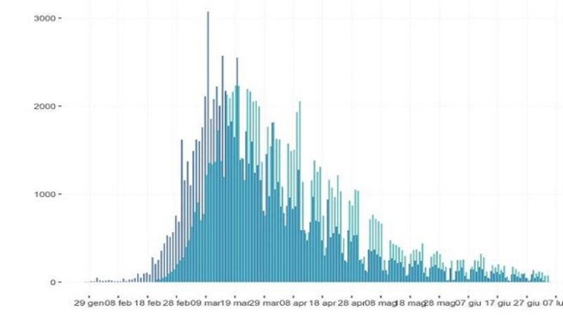 Coronavirus Italia, l'indice Rt Regione per Regione: in Lazio 1,07, Emilia Romagna 1,2, Piemonte 1,06, Toscana 1,12 e Veneto 1,2